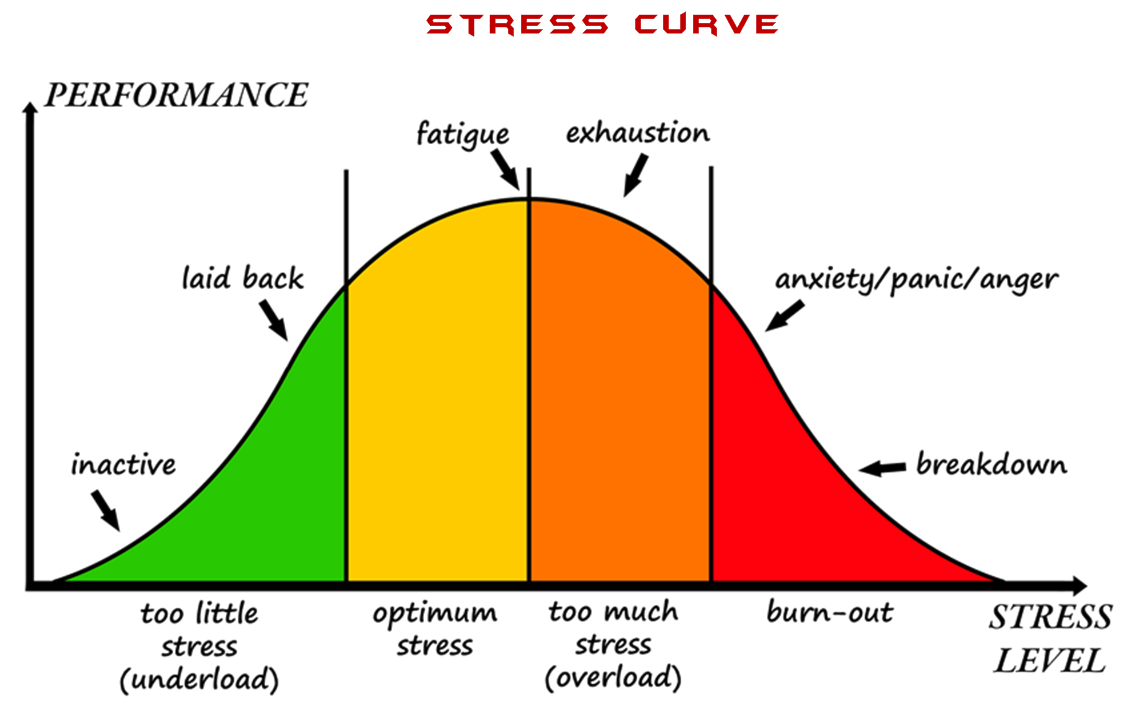 Stress Management - Human curve